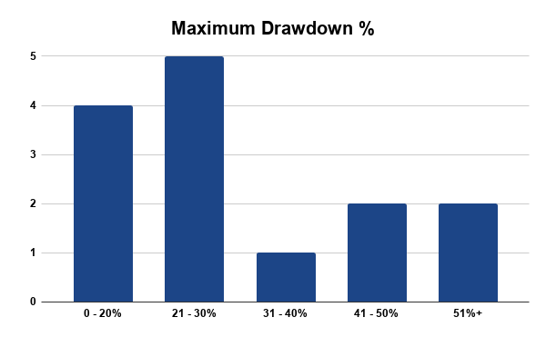 Maximum Drawdown Percentage