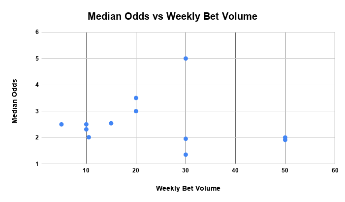 Median Odds vs Weekly Bet Volume