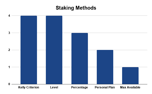 Most Used Staking Methods